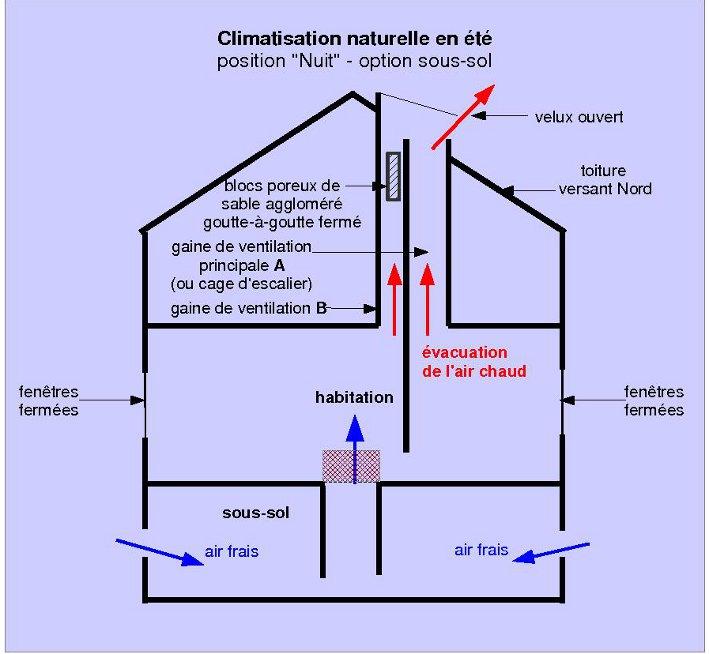 Éco-Habitat Auto-Construire Une Maison Écologique- Forum